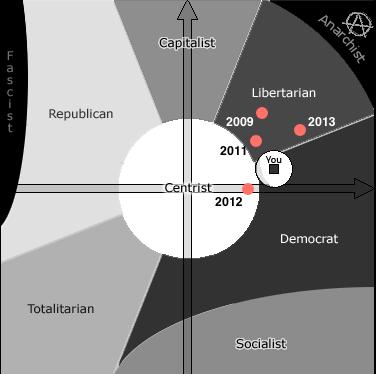къде съм на политическата карта
